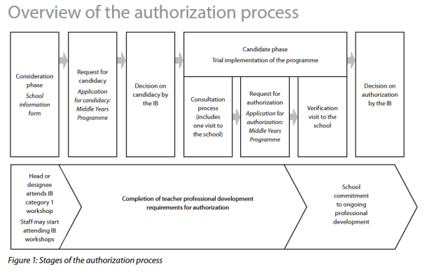 overview of the authorization process